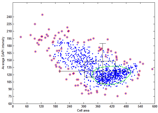 rich ScatterPlot